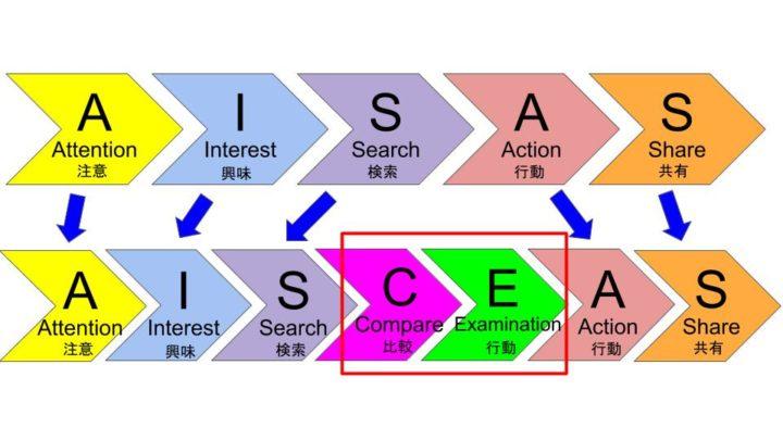 AISCEASプロセス
