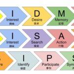 顧客行動を把握するAISCEASとは?AIDMAとAISASの比較と活用方法