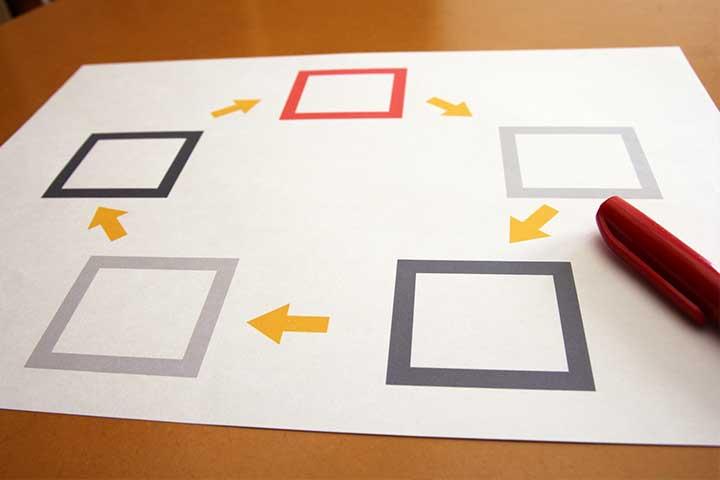 購買意思決定プロセスの3つの代表モデル