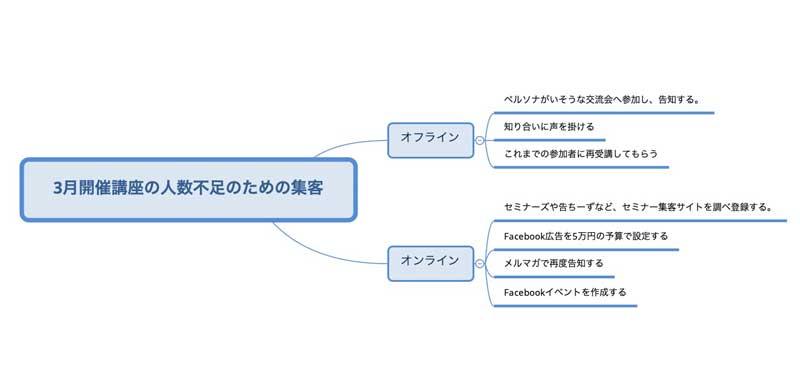 対応策マインドマップ