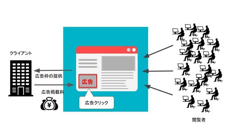 広告モデルの仕組み
