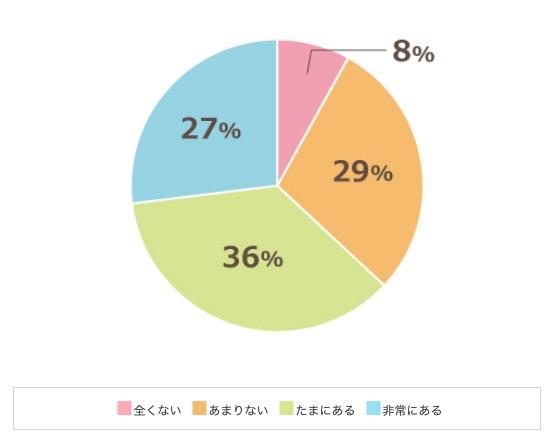 63%の企業が業務に非効率・無駄を感じている