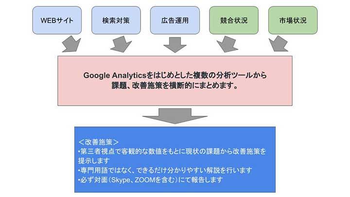 WEBサイト分析